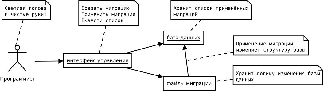 Диаграмма участников процесса