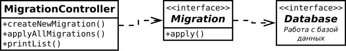 UML-диаграмма классов