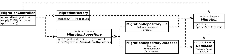 Полная UML-диаграмма классов
