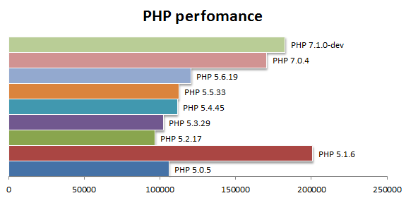 PHP perfomance